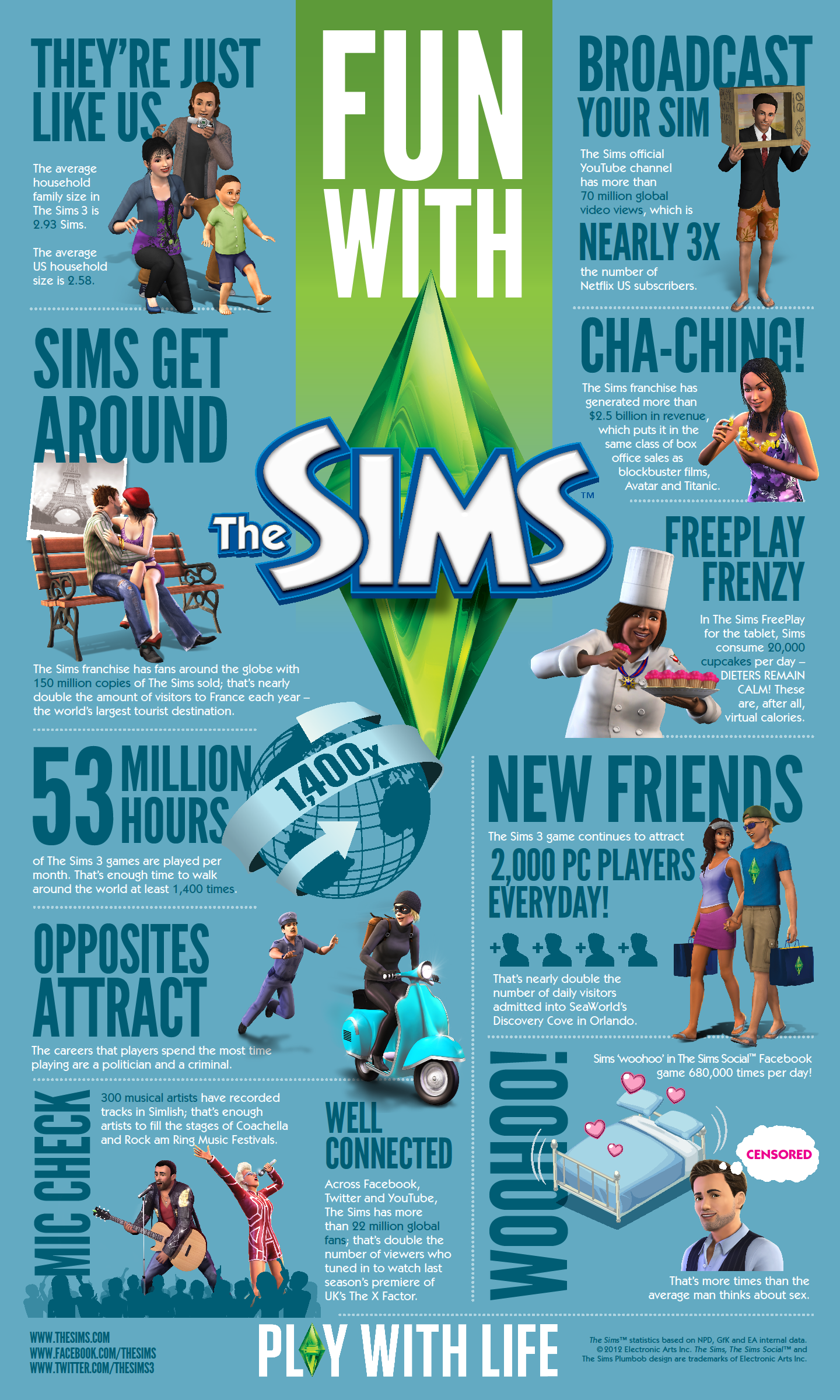thesims_infographic_feb2012